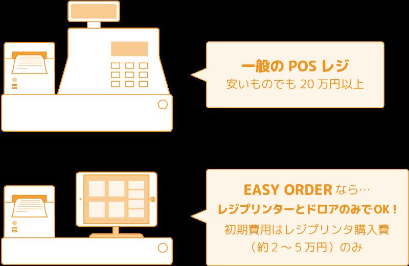 一般のPOSレジと、イージーオーダーのPOSレジ 価格比較