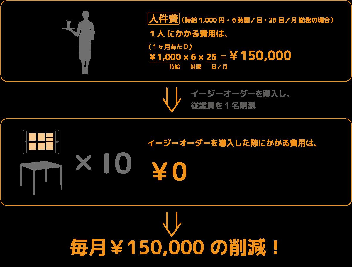 セルフオーダーシステムによる人件費削減イメージ